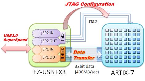 Usbjtag_configuration