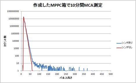 Mppcboxspec