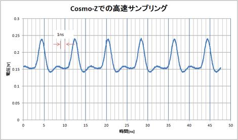 Cosmozris