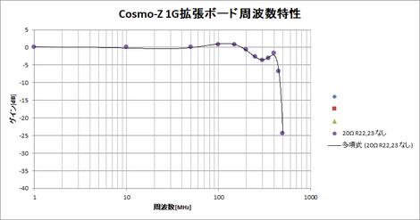 Cosmoz1g