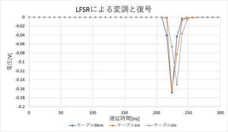 Lfsr7