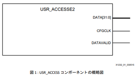 User_access