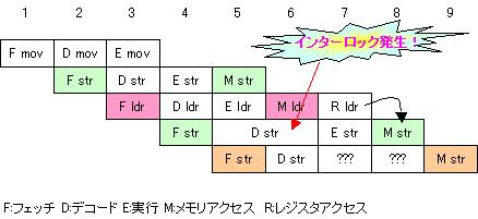 arm9-pipeline