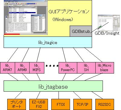 JTAG ICEのアーキテクチャ