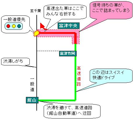 館山自動車道が渋滞していた理由