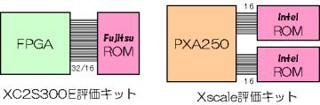 XC2S300E評価キットと、XScale評価キットのROMの接続方法の違い