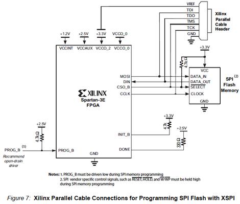 XILINXのアプリケーションノートXAPP445より引用
