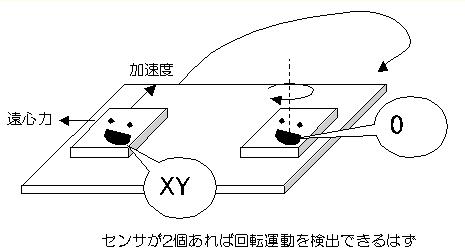 3×3軸加速度センサの原理