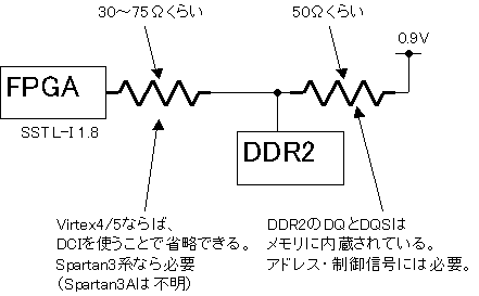 DDR2の終端方法