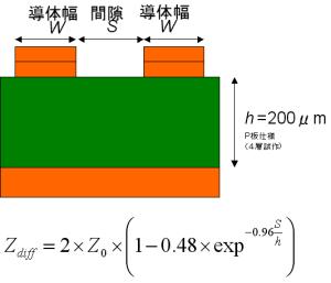 マイクロストリップラインの作り方(差動)