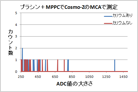 Mppc5