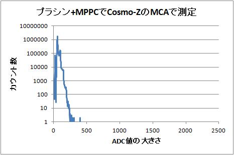 Mppc6