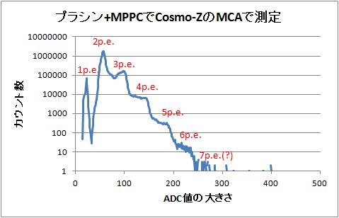 Mppc7