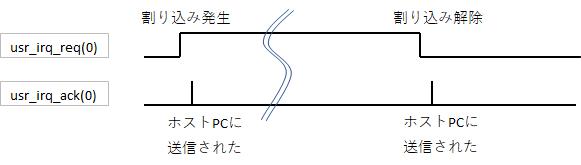 割り込みの発生方法 | 特殊電子回路