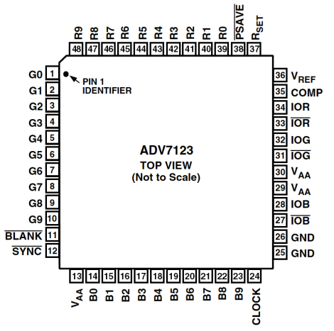 ADV7123のピン配置