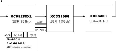 BLANCAのフラッシュROMの接続