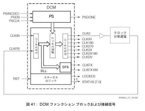 Spartan3E DCMの構造(データシートより)