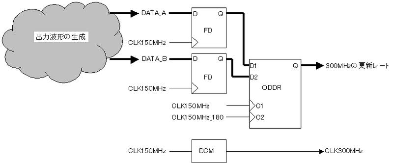 300MHzのレートでデータを出力する回路