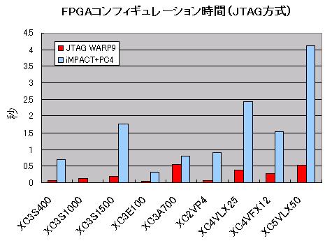 JTAG WARP9のコンフィギュレーション時間