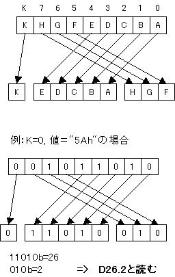 8b/10b変換の読み方