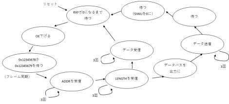 Ft2232h_statemachine