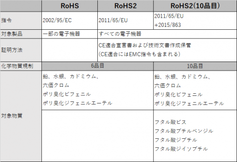 Rohs_table